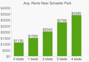 Graph of average rent prices for Schaefer Park
